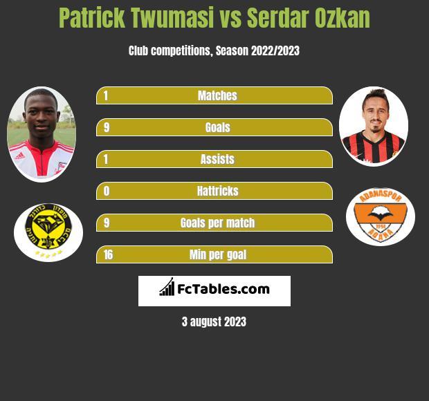 Patrick Twumasi vs Serdar Ozkan h2h player stats