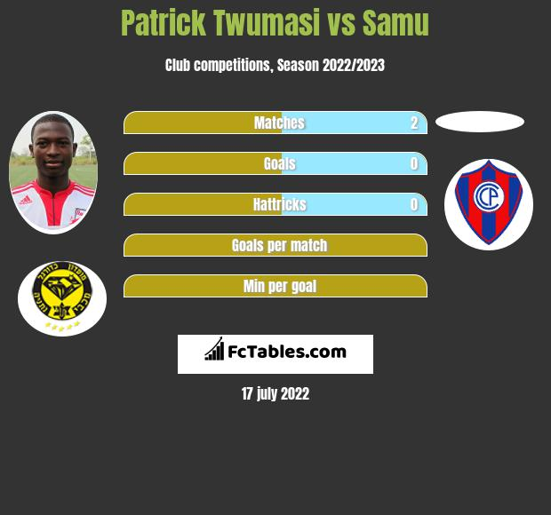 Patrick Twumasi vs Samu h2h player stats