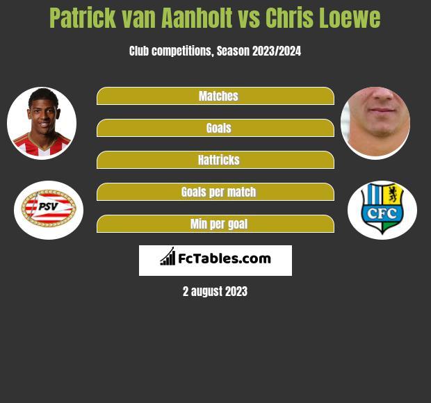 Patrick van Aanholt vs Chris Loewe infographic