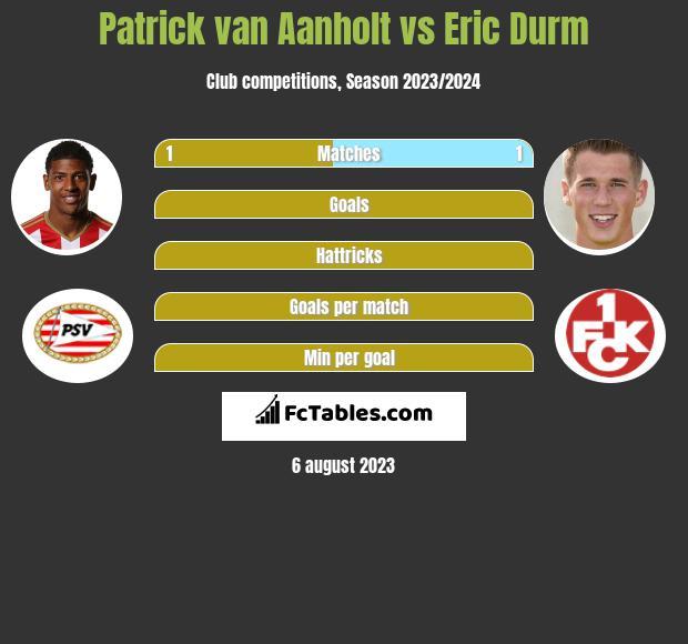 Patrick van Aanholt vs Eric Durm infographic
