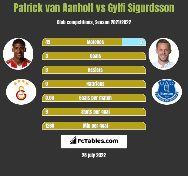 Patrick van Aanholt infographic statistics for Crystal Palace