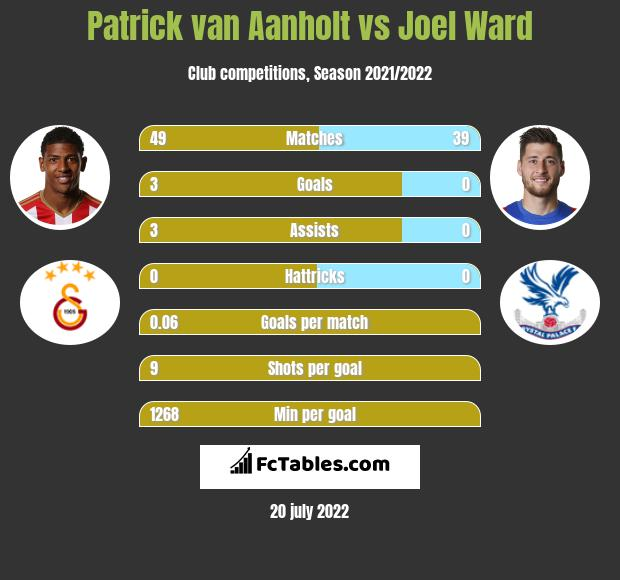 Patrick van Aanholt vs Joel Ward infographic
