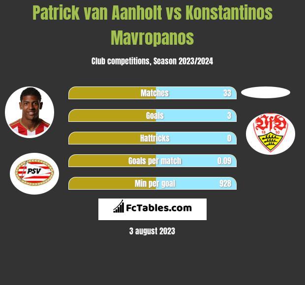 Patrick van Aanholt vs Konstantinos Mavropanos infographic
