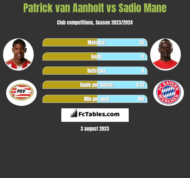 Patrick van Aanholt vs Sadio Mane infographic