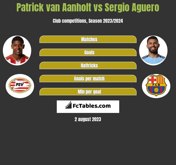 Patrick van Aanholt vs Sergio Aguero infographic