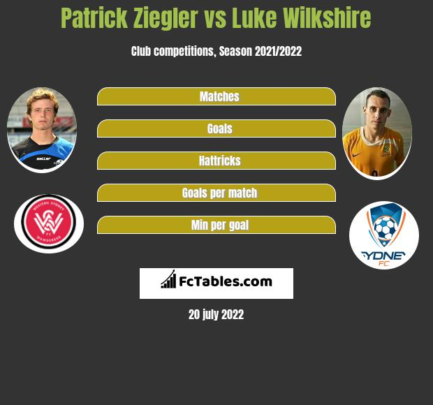 Patrick Ziegler vs Luke Wilkshire infographic