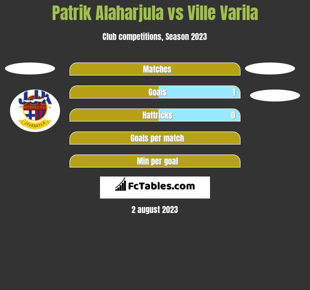 Patrik Alaharjula vs Ville Varila h2h player stats