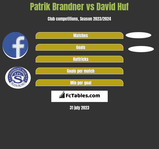 Patrik Brandner vs David Huf infographic