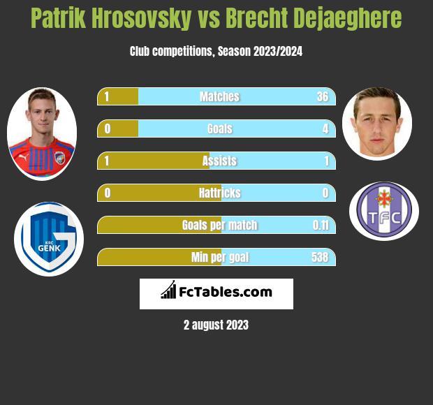 Patrik Hrosovsky vs Brecht Dejaeghere infographic