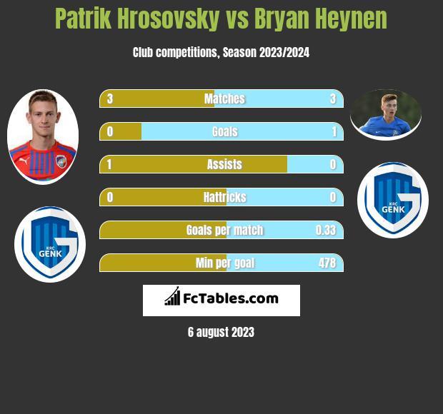 Patrik Hrosovsky vs Bryan Heynen infographic