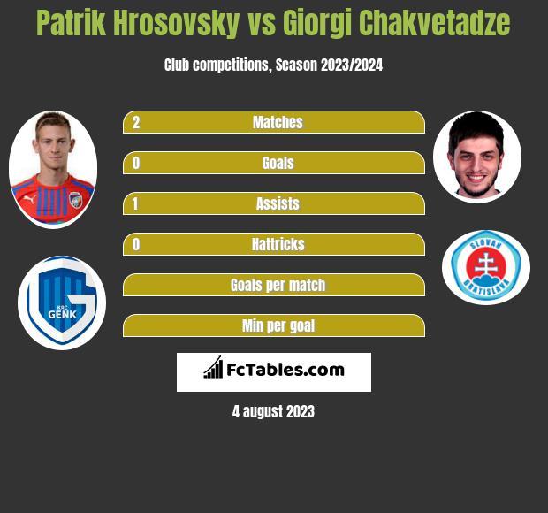 Patrik Hrosovsky vs Giorgi Chakvetadze infographic