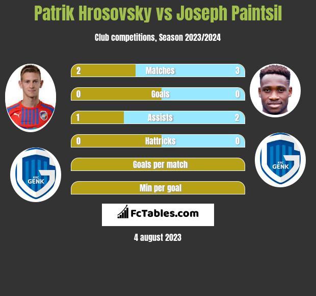 Patrik Hrosovsky vs Joseph Paintsil infographic