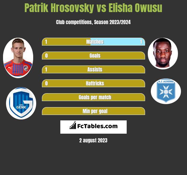 Patrik Hrosovsky vs Elisha Owusu infographic
