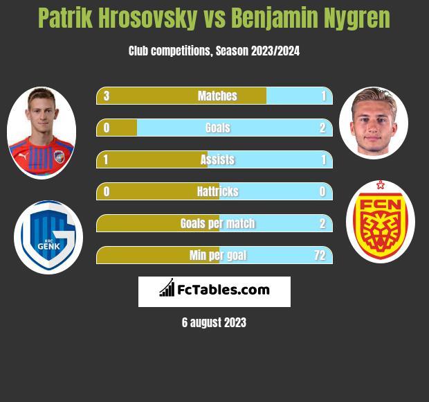 Patrik Hrosovsky vs Benjamin Nygren infographic