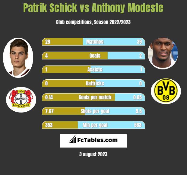 Patrik Schick vs Anthony Modeste infographic