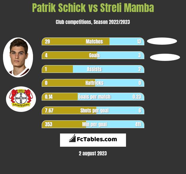 Patrik Schick vs Streli Mamba infographic