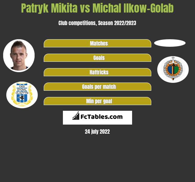 Patryk Mikita vs Michal Ilkow-Golab h2h player stats