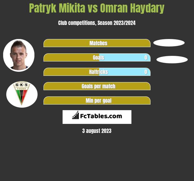 Patryk Mikita vs Omran Haydary h2h player stats