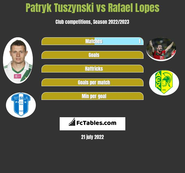 Patryk Tuszyński vs Rafael Lopes h2h player stats