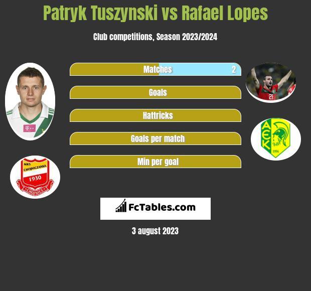 Patryk Tuszynski vs Rafael Lopes infographic
