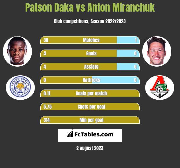 Patson Daka vs Anton Miranchuk h2h player stats
