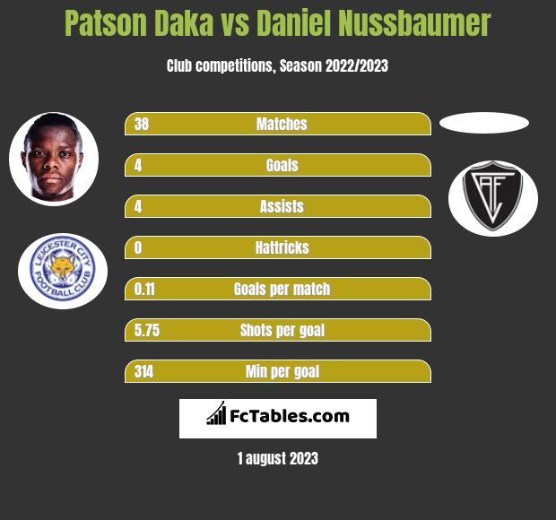 Patson Daka vs Daniel Nussbaumer h2h player stats