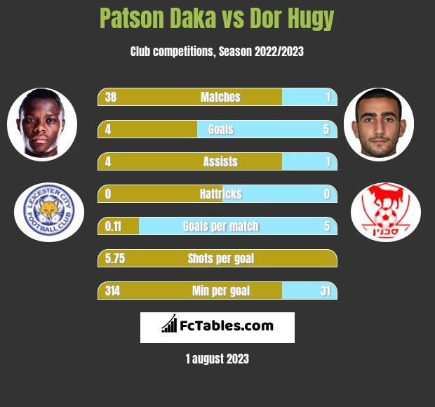 Patson Daka vs Dor Hugy h2h player stats