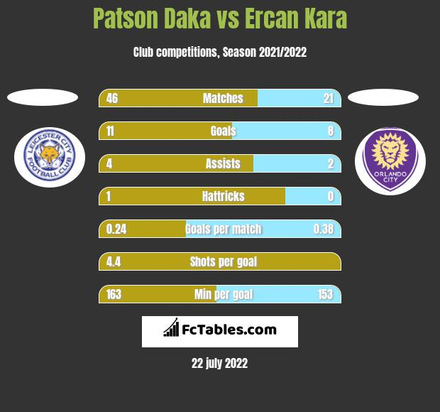 Patson Daka vs Ercan Kara h2h player stats