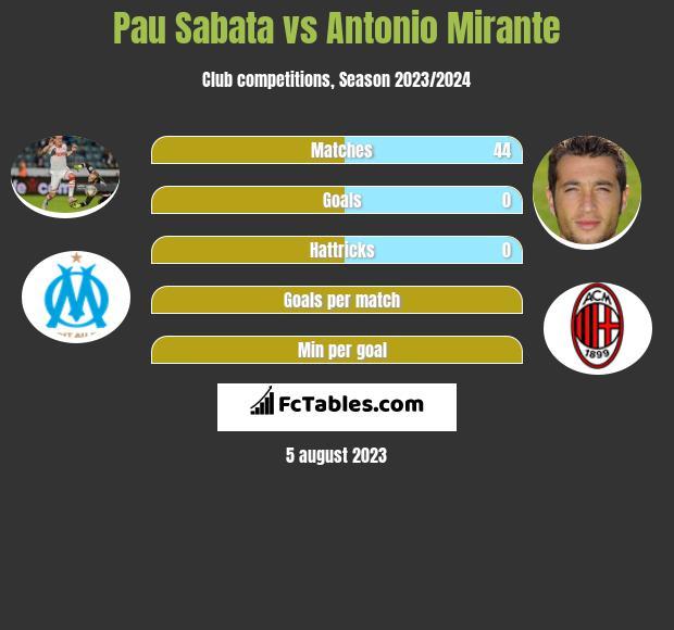 Pau Sabata vs Antonio Mirante infographic
