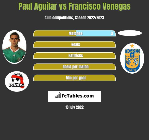 Paul Aguilar vs Francisco Venegas infographic