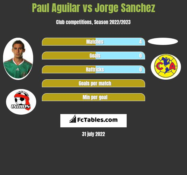 Paul Aguilar infographic statistics for CF America