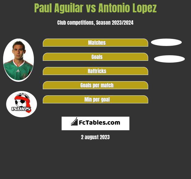 Paul Aguilar vs Antonio Lopez infographic