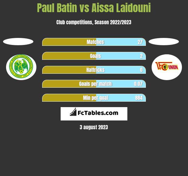 Paul Batin vs Aissa Laidouni h2h player stats