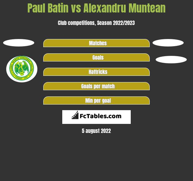 Paul Batin vs Alexandru Muntean h2h player stats