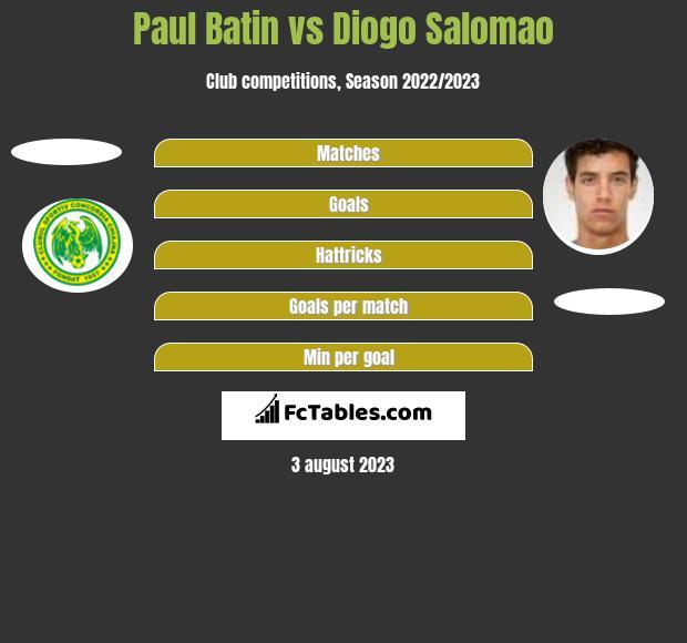 Paul Batin vs Diogo Salomao h2h player stats