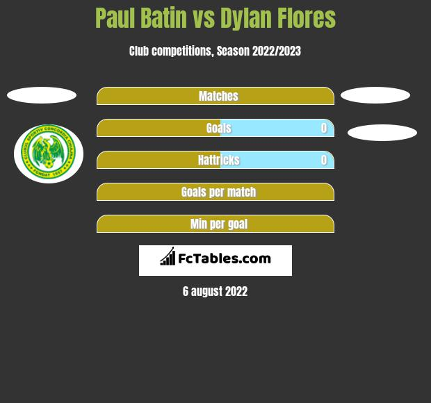 Paul Batin vs Dylan Flores h2h player stats