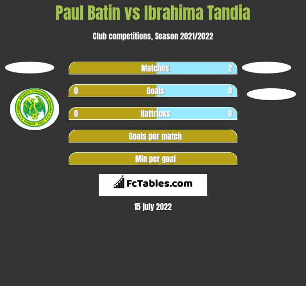Paul Batin vs Ibrahima Tandia h2h player stats