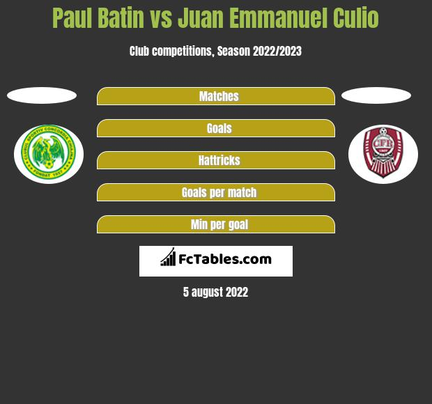 Paul Batin vs Juan Emmanuel Culio h2h player stats