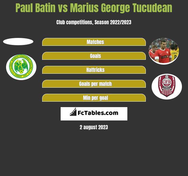 Paul Batin vs Marius George Tucudean h2h player stats