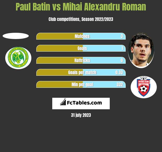 Paul Batin vs Mihai Alexandru Roman h2h player stats