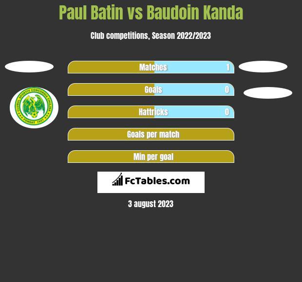 Paul Batin vs Baudoin Kanda h2h player stats