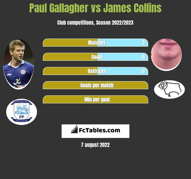 Paul Gallagher vs James Collins infographic
