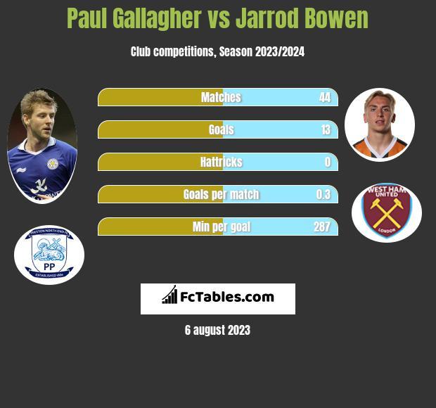 Paul Gallagher vs Jarrod Bowen infographic