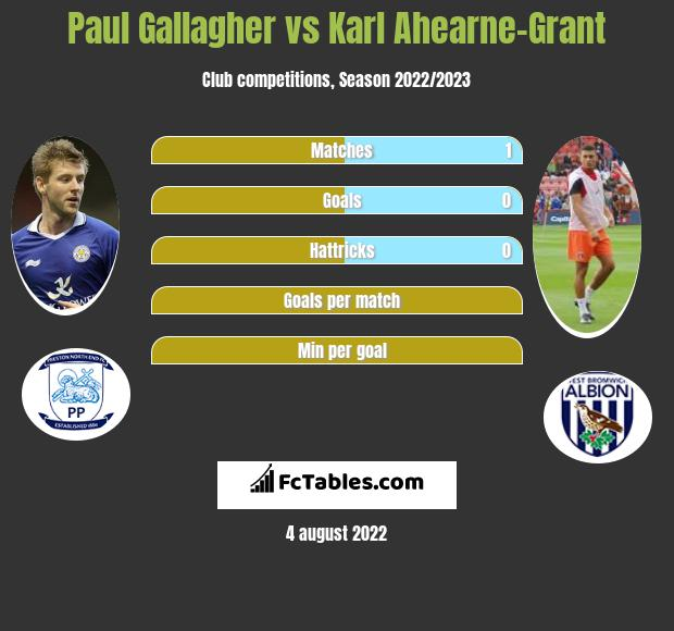Paul Gallagher vs Karl Ahearne-Grant infographic