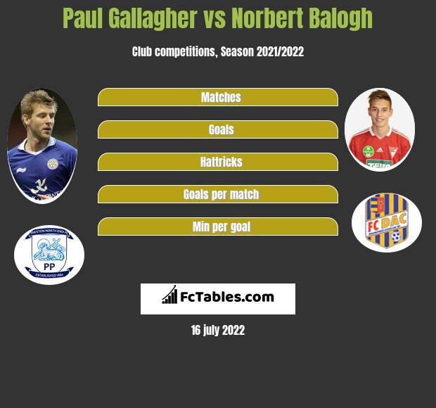 Paul Gallagher vs Norbert Balogh infographic