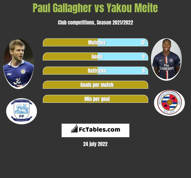 Paul Gallagher vs Yakou Meite infographic
