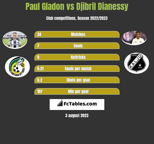 Paul Gladon vs Djibril Dianessy infographic