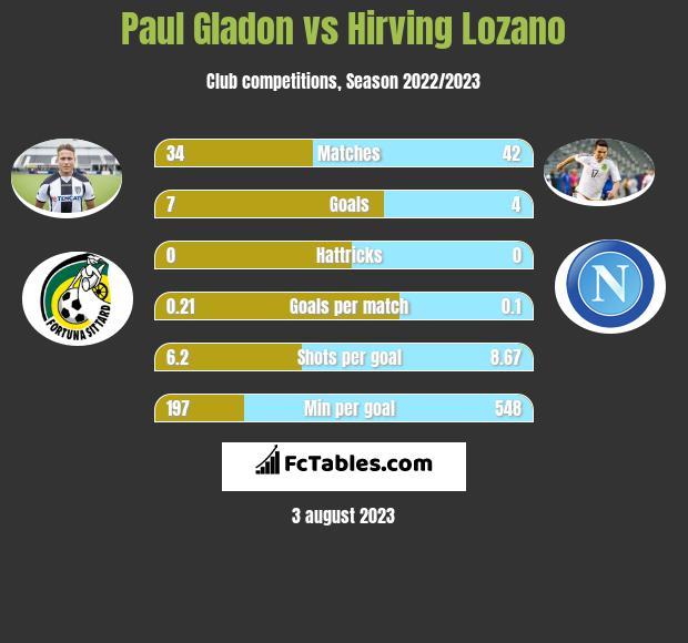 Paul Gladon vs Hirving Lozano h2h player stats