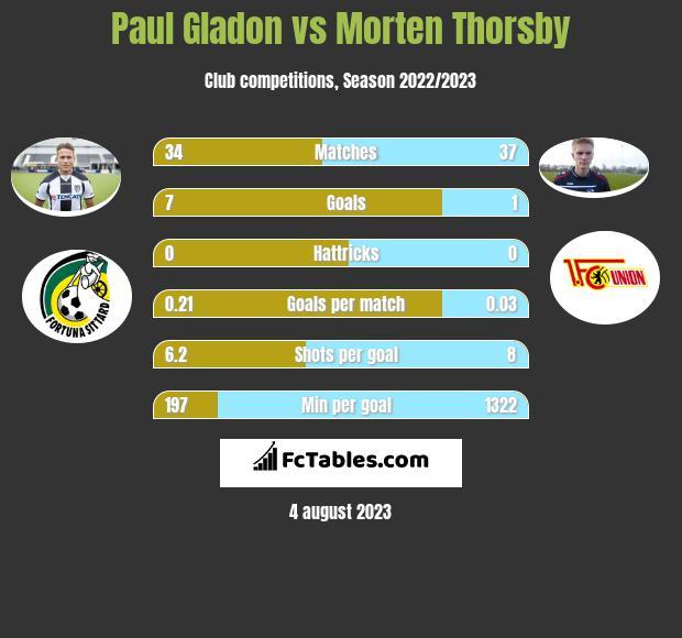 Paul Gladon vs Morten Thorsby h2h player stats