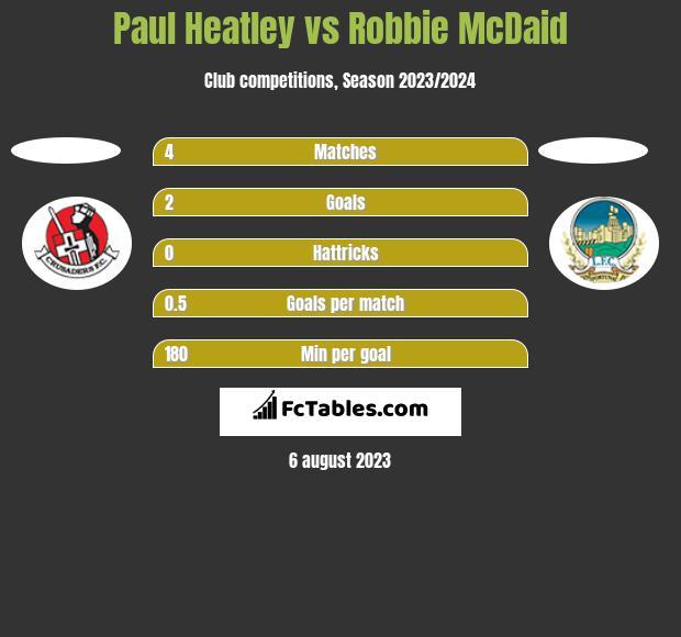 Paul Heatley vs Robbie McDaid h2h player stats